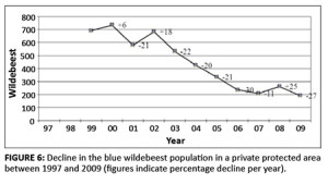 This chart depicts a decline in the blue wildebeest population between 1997 and 2009 in a private protected area. ‬©www.koedoe.co.za