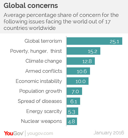 Seventeen countries rank climate change as third in their list of global concerns. ©yougov.com